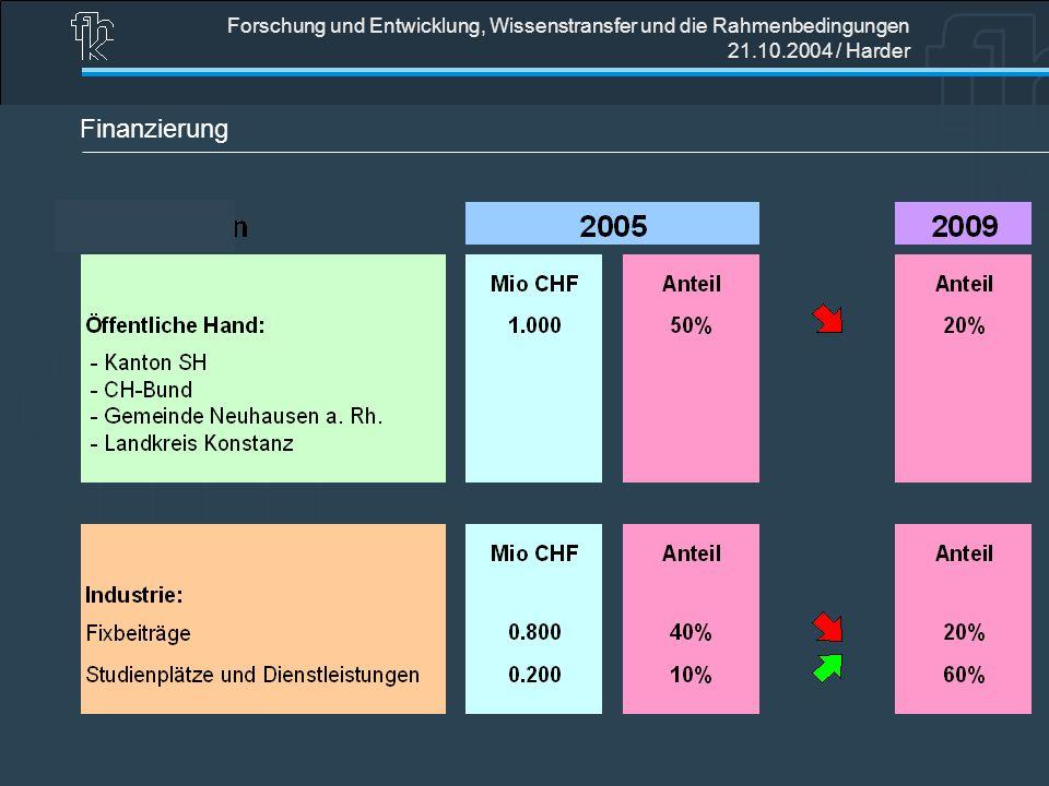 Forschung und Entwicklung, Wissenstransfer und die Rahmenbedingungen 21.10.2004 / Harder Finanzierung