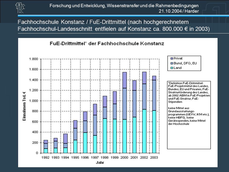 Forschung und Entwicklung, Wissenstransfer und die Rahmenbedingungen 21.10.2004 / Harder Fachhochschule Konstanz / FuE-Drittmittel (nach hochgerechnet
