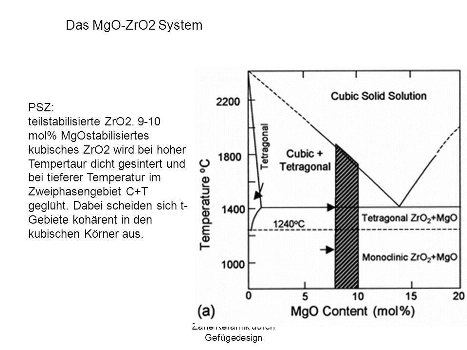 Zähe Keramik durch Gefügedesign Das MgO-ZrO2 System PSZ: teilstabilisierte ZrO2. 9-10 mol% MgOstabilisiertes kubisches ZrO2 wird bei hoher Tempertaur