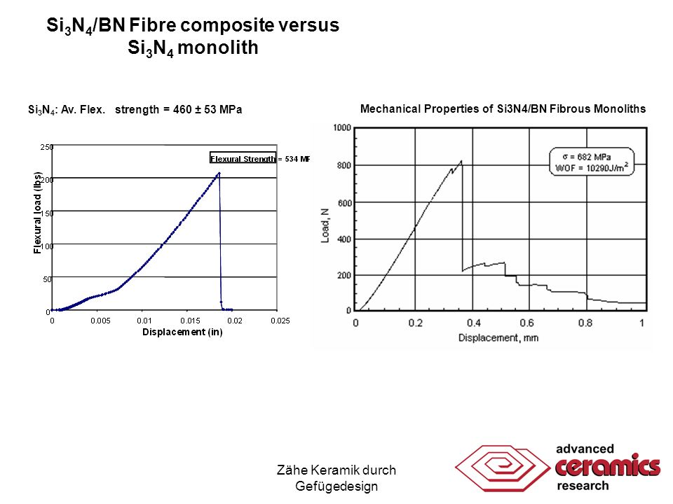 Zähe Keramik durch Gefügedesign Properties Comparison of Sinboron and Monolithic Si 3 N 4
