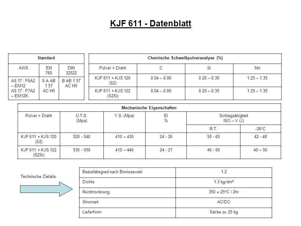 KJF 611 - Datenblatt Standard AWSEN 760 DIN 32522 A5.17 : F6A2 – EM12 A5.17 : F7A2 – EM12K S A AB 1 57 AC H5 B AB 1 57 AC H5 Chemische Schweißpulveranalyse (%) Pulver + DrahtCSiMn KJF 611 + KJS 120 (S2) 0.04 – 0.060.20 – 0.301.25 – 1.35 KJF 611 + KJS 122 (S2Si) 0.04 – 0.060.25 – 0.351.25 – 1.35 Mechanische Eigenschaften Pulver + DrahtU.T.S.
