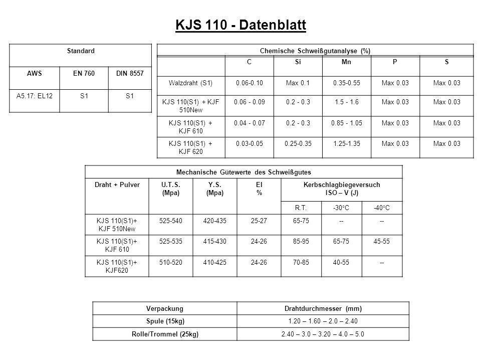 KJS 110 - Datenblatt Standard AWSEN 760DIN 8557 A5.17: EL12S1 Chemische Schweißgutanalyse (%) CSiMnPS Walzdraht (S1)0.06-0.10Max 0.10.35-0.55Max 0.03 KJS 110(S1) + KJF 510New 0.06 - 0.090.2 - 0.31.5 - 1.6Max 0.03 KJS 110(S1) + KJF 610 0.04 - 0.070.2 - 0.30.85 - 1.05Max 0.03 KJS 110(S1) + KJF 620 0.03-0.050.25-0.351.25-1.35Max 0.03 Mechanische Gütewerte des Schweißgutes Draht + PulverU.T.S.