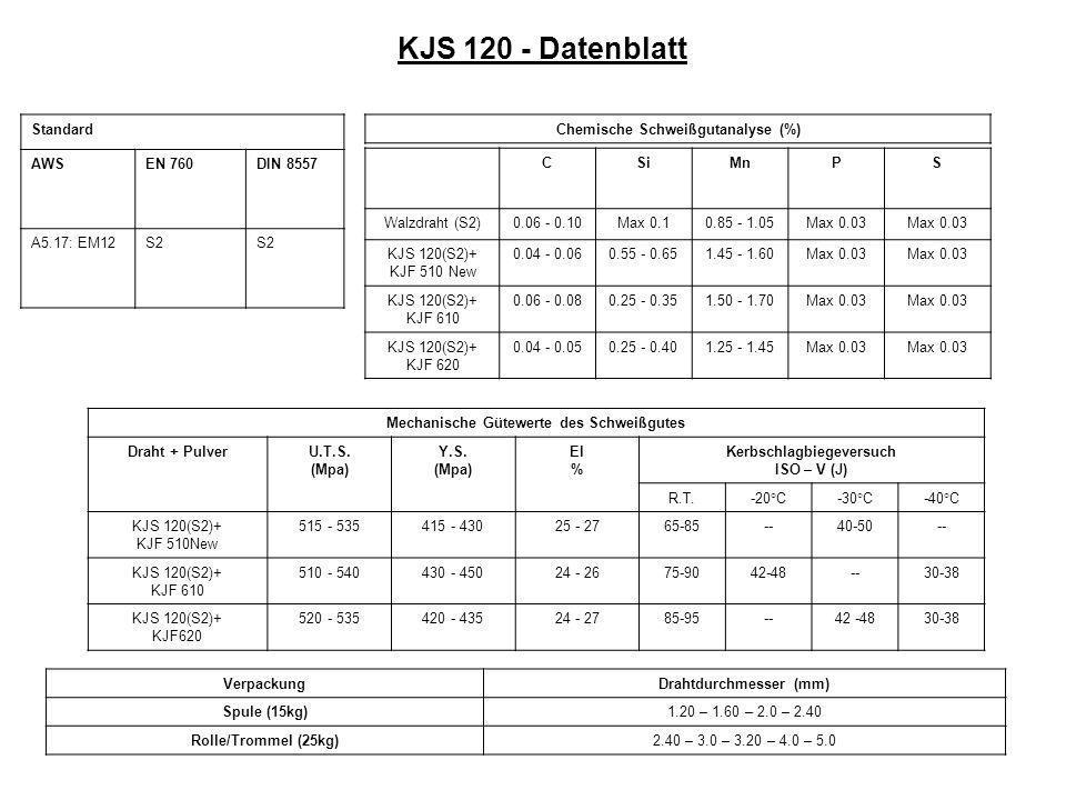 KJS 120 - Datenblatt Standard AWSEN 760DIN 8557 A5.17: EM12S2 Chemische Schweißgutanalyse (%) CSiMnPS Walzdraht (S2)0.06 - 0.10Max 0.10.85 - 1.05Max 0.03 KJS 120(S2)+ KJF 510 New 0.04 - 0.060.55 - 0.651.45 - 1.60Max 0.03 KJS 120(S2)+ KJF 610 0.06 - 0.080.25 - 0.351.50 - 1.70Max 0.03 KJS 120(S2)+ KJF 620 0.04 - 0.050.25 - 0.401.25 - 1.45Max 0.03 Mechanische Gütewerte des Schweißgutes Draht + PulverU.T.S.