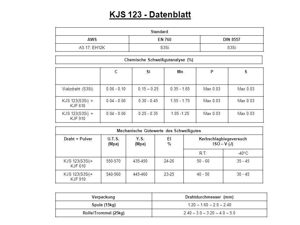 KJS 123 - Datenblatt Standard AWSEN 760DIN 8557 A5.17: EH12KS3Si Chemische Schweißgutanalyse (%) CSiMnPS Walzdraht (S3Si)0.06 - 0.100.15 – 0.250.35 - 1.65Max 0.03 KJS 123(S3Si) + KJF 610 0.04 - 0.060.30 - 0.451.55 - 1.75Max 0.03 KJS 123(S3Si) + KJF 910 0.04 - 0.060.25 - 0.351.05 -1.25Max 0.03 Mechanische Gütewerte des Schweißgutes Draht + PulverU.T.S.
