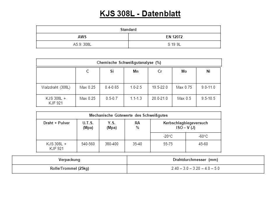 KJS 308L - Datenblatt Standard AWSEN 12072 A5.9: 308LS 19 9L Chemische Schweißgutanalyse (%) CSiMnCrMoNi Walzdraht (308L)Max 0.250.4-0.651.0-2.519.5-22.0Max 0.759.0-11.0 KJS 308L + KJF 921 Max 0.250.5-0.71.1-1.320.0-21.0Max 0.59.5-10.5 Mechanische Gütewerte des Schweißgutes Draht + PulverU.T.S.