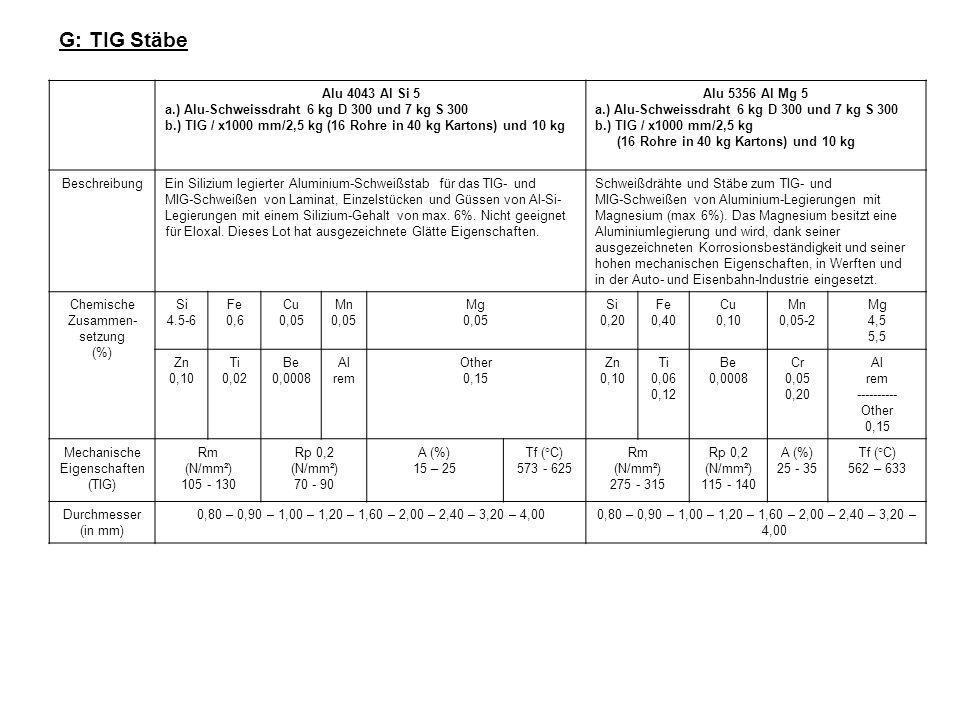 G: TIG Stäbe Alu 4043 Al Si 5 a.) Alu-Schweissdraht 6 kg D 300 und 7 kg S 300 b.) TIG / x1000 mm/2,5 kg (16 Rohre in 40 kg Kartons) und 10 kg Alu 5356 Al Mg 5 a.) Alu-Schweissdraht 6 kg D 300 und 7 kg S 300 b.) TIG / x1000 mm/2,5 kg (16 Rohre in 40 kg Kartons) und 10 kg BeschreibungEin Silizium legierter Aluminium-Schweißstab für das TIG- und MIG-Schweißen von Laminat, Einzelstücken und Güssen von Al-Si- Legierungen mit einem Silizium-Gehalt von max.
