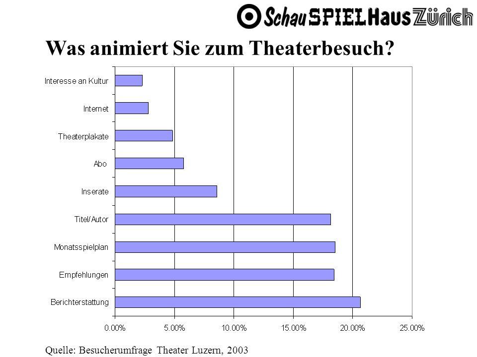 Was animiert Sie zum Theaterbesuch? Quelle: Besucherumfrage Theater Luzern, 2003