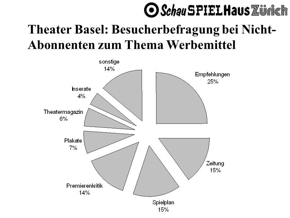 Theater Basel: Besucherbefragung bei Nicht- Abonnenten zum Thema Werbemittel