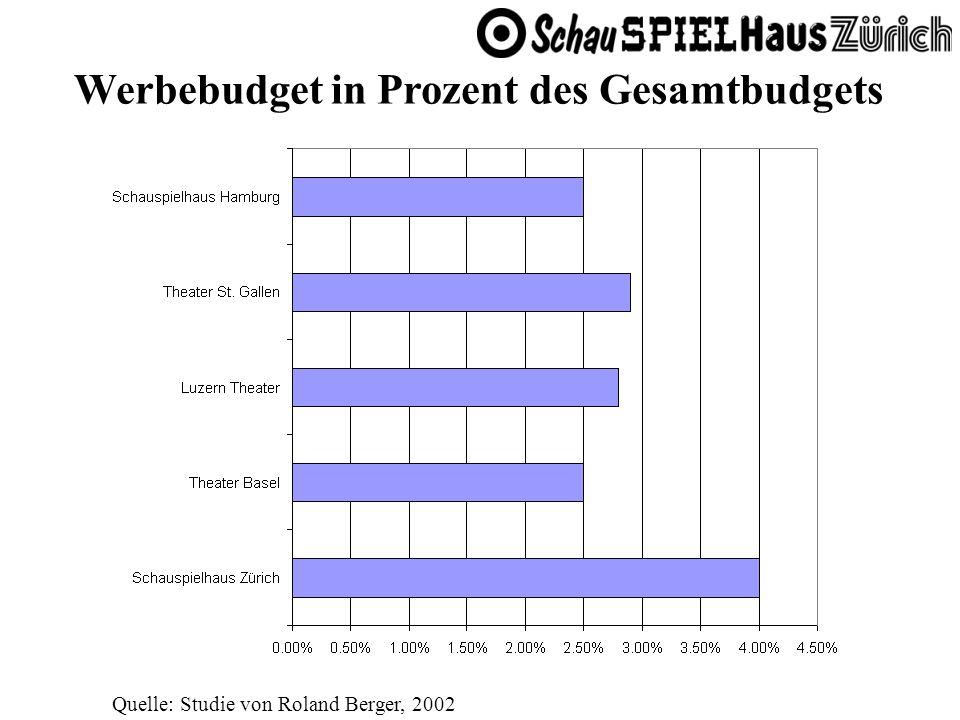 Werbebudget in Prozent des Gesamtbudgets Quelle: Studie von Roland Berger, 2002