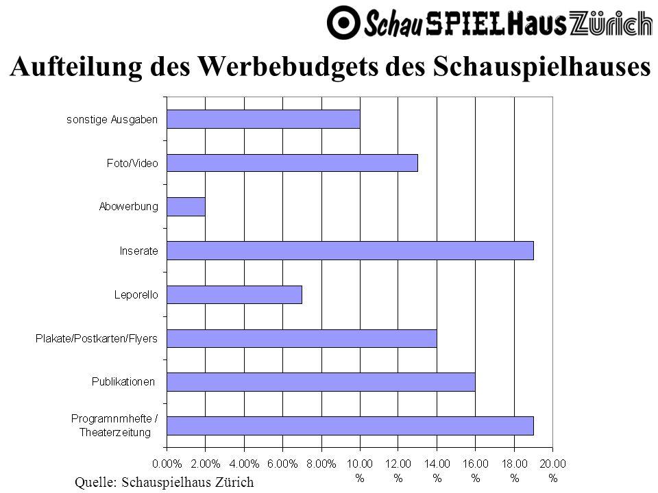 Quelle: Schauspielhaus Zürich Aufteilung des Werbebudgets des Schauspielhauses