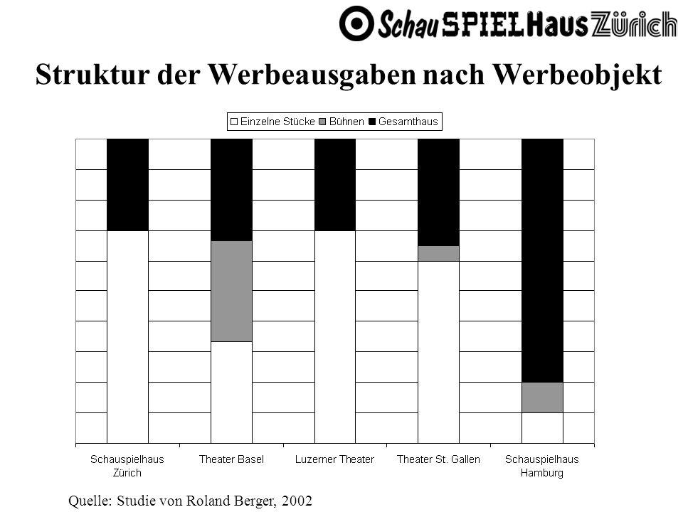 Struktur der Werbeausgaben nach Werbeobjekt Quelle: Studie von Roland Berger, 2002