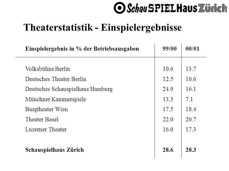 Einspielergebnis in % der Betriebsausgaben99/0000/01 Volksbühne Berlin10.613.7 Deutsches Theater Berlin12.510.6 Deutsches Schauspielhaus Hamburg24.916