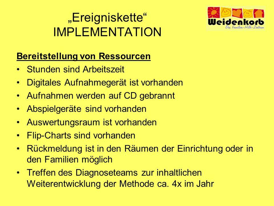 Ereigniskette IMPLEMENTATION Bereitstellung von Ressourcen Stunden sind Arbeitszeit Digitales Aufnahmegerät ist vorhanden Aufnahmen werden auf CD gebr