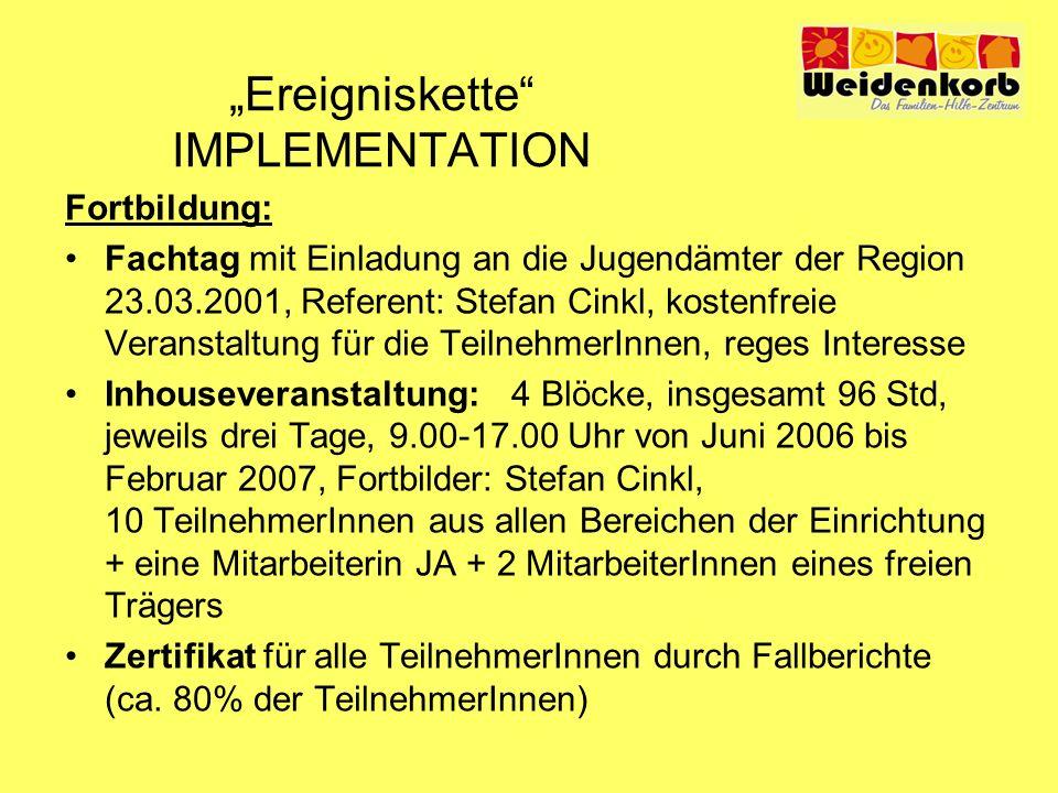 Ereigniskette IMPLEMENTATION Fortbildung: Fachtag mit Einladung an die Jugendämter der Region 23.03.2001, Referent: Stefan Cinkl, kostenfreie Veransta