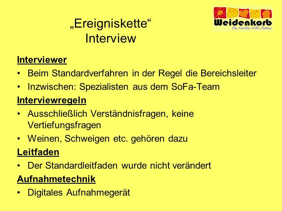 Ereigniskette Interview Interviewer Beim Standardverfahren in der Regel die Bereichsleiter Inzwischen: Spezialisten aus dem SoFa-Team Interviewregeln