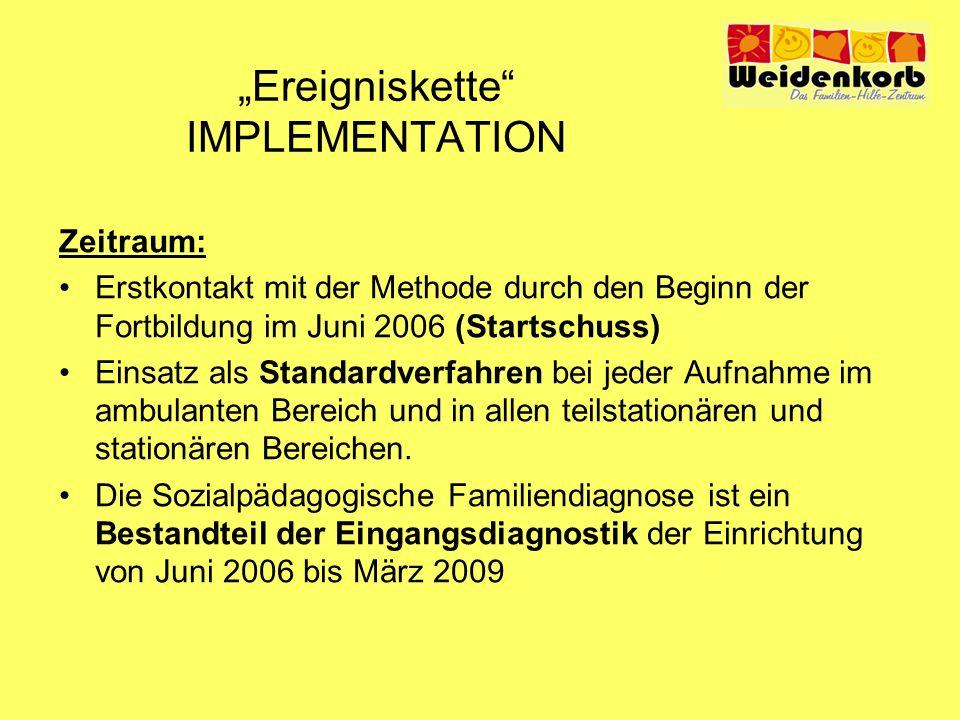 Ereigniskette IMPLEMENTATION Zeitraum: Von Juni 2006 bis zum August 2008 (SoFa-Tagung in Berlin) werden 47 Diagnosen erstellt: ambulanter Bereich 13 Diagnosen Tagesgruppen 16 Diagnosen stationärer Bereich 18 Diagnosen März 2009 Neustrukturierung der Päd.-Psych.
