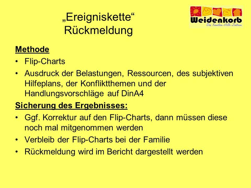 Ereigniskette Rückmeldung Methode Flip-Charts Ausdruck der Belastungen, Ressourcen, des subjektiven Hilfeplans, der Konfliktthemen und der Handlungsvo