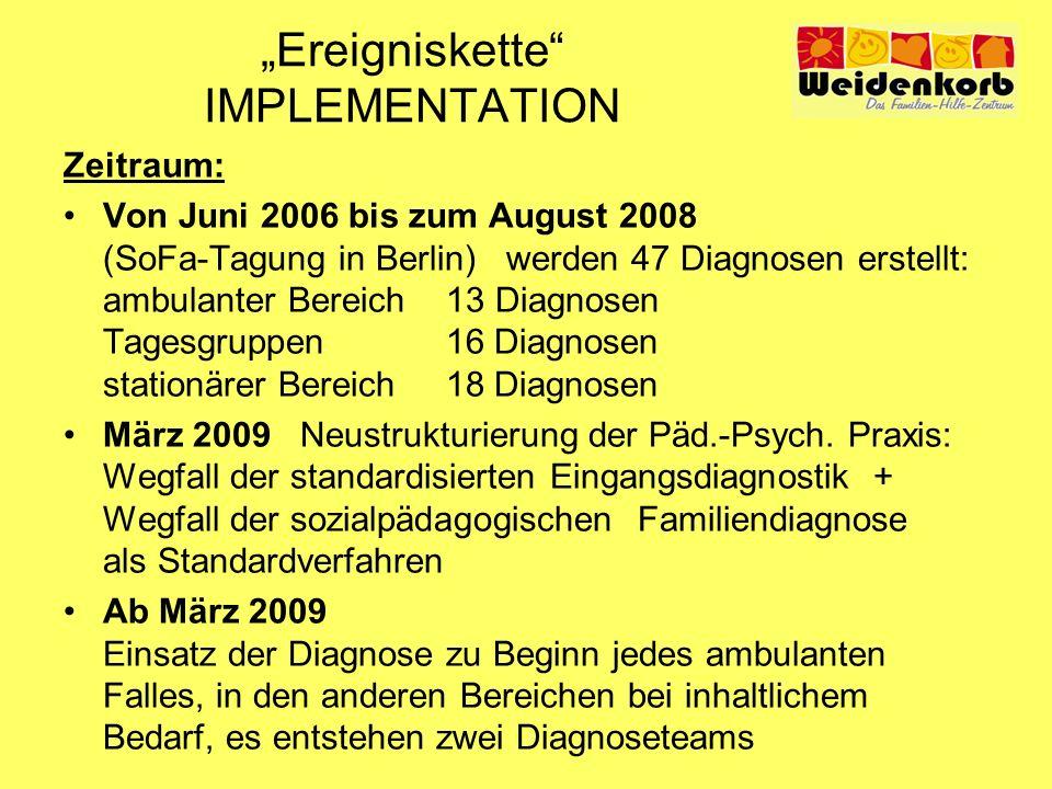 Ereigniskette IMPLEMENTATION Zeitraum: Von Juni 2006 bis zum August 2008 (SoFa-Tagung in Berlin) werden 47 Diagnosen erstellt: ambulanter Bereich 13 D