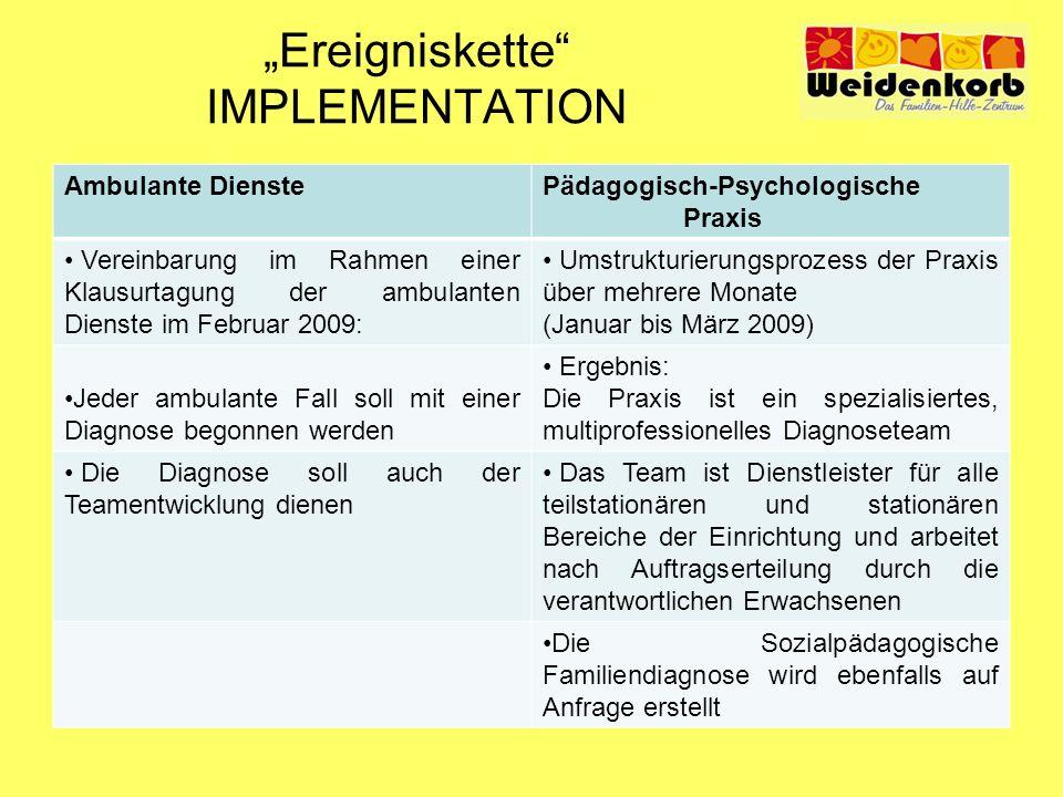 Ereigniskette IMPLEMENTATION Ambulante DienstePädagogisch-Psychologische Praxis Vereinbarung im Rahmen einer Klausurtagung der ambulanten Dienste im F