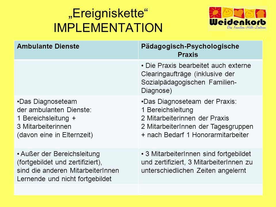 Ereigniskette IMPLEMENTATION Ambulante DienstePädagogisch-Psychologische Praxis Die Praxis bearbeitet auch externe Clearingaufträge (inklusive der Soz