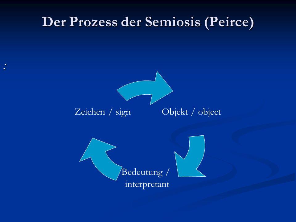 Der Prozess der Semiosis (Peirce) : Objekt / object Bedeutung / interpretan t Zeichen / sign