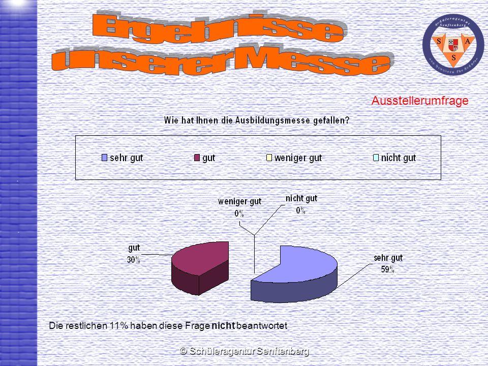 © Schüleragentur Senftenberg Ausstellerumfrage Die restlichen 11% haben diese Frage nicht beantwortet