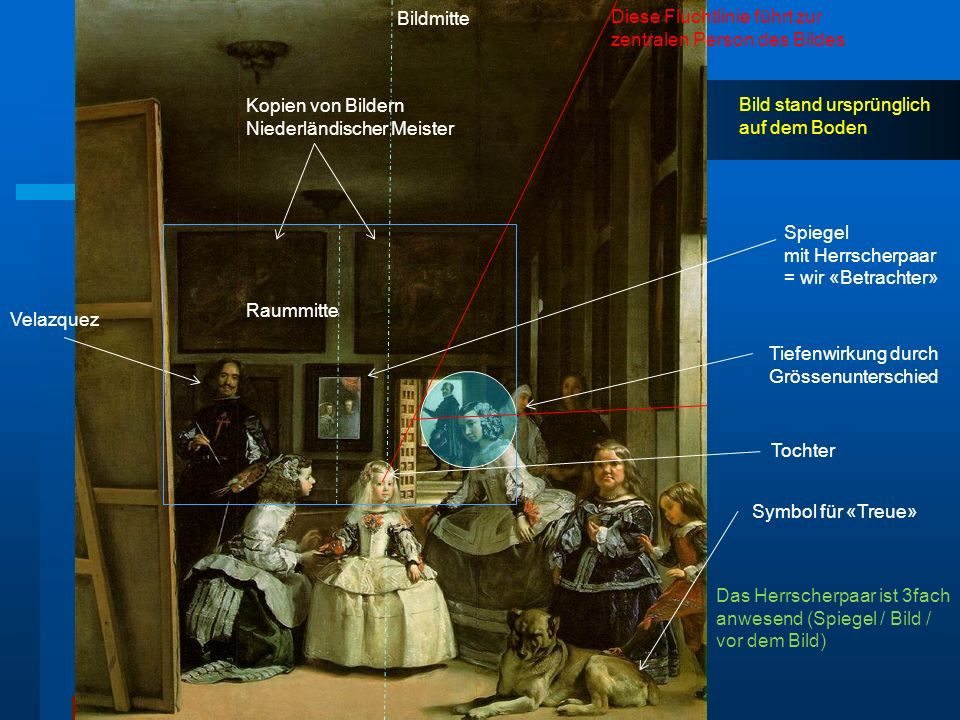 Spiegel mit Herrscherpaar = wir «Betrachter» Tochter Symbol für «Treue» Tiefenwirkung durch Grössenunterschied Bild stand ursprünglich auf dem Boden K