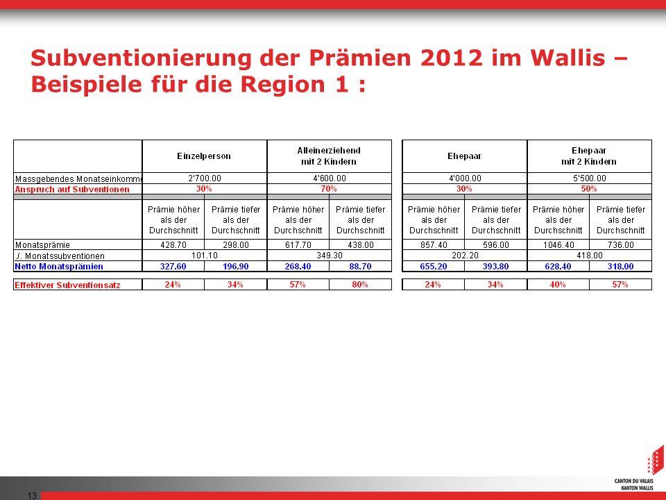 13 Subventionierung der Prämien 2012 im Wallis – Beispiele für die Region 1 :