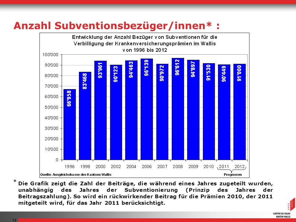 14 Die Grafik zeigt die Zahl der Beiträge, die während eines Jahres zugeteilt wurden, unabhängig des Jahres der Subventionierung (Prinzip des Jahres der Beitragszahlung).