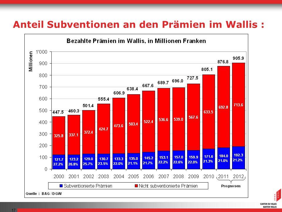 17 Anteil Subventionen an den Prämien im Wallis :