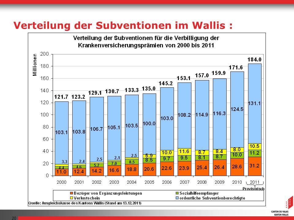 20 Verteilung der Subventionen im Wallis :