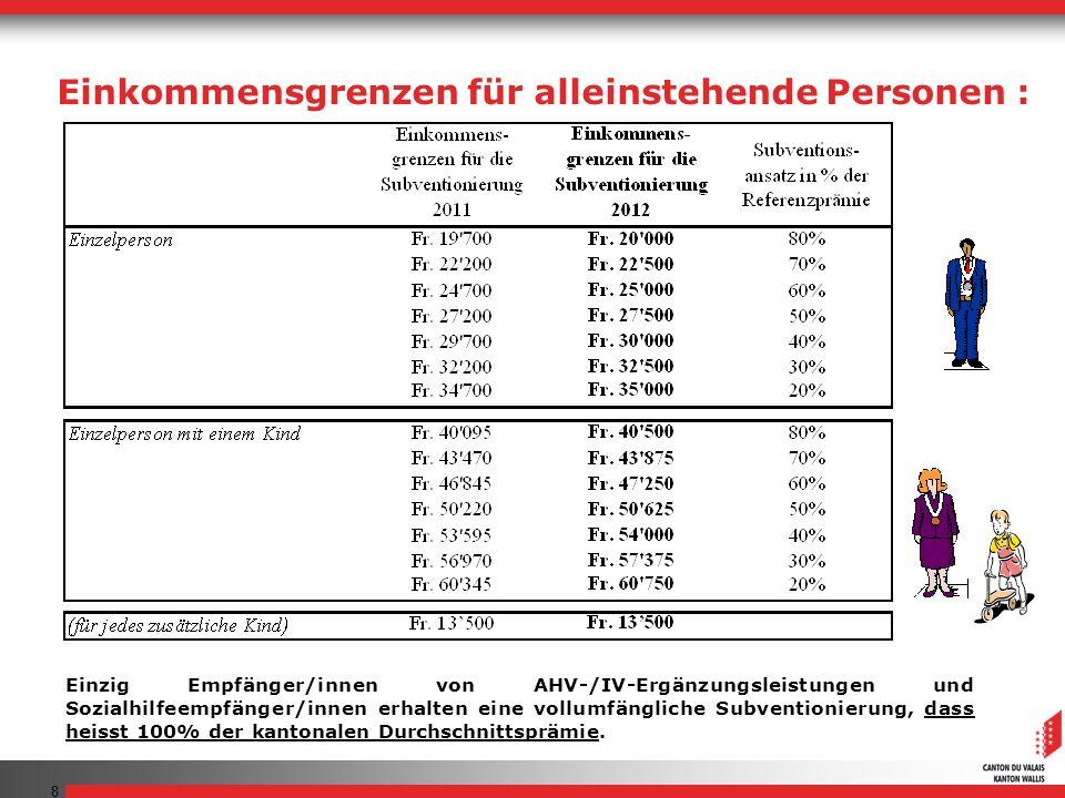 8 Einzig Empfänger/innen von AHV-/IV-Ergänzungsleistungen und Sozialhilfeempfänger/innen erhalten eine vollumfängliche Subventionierung, dass heisst 100% der kantonalen Durchschnittsprämie.
