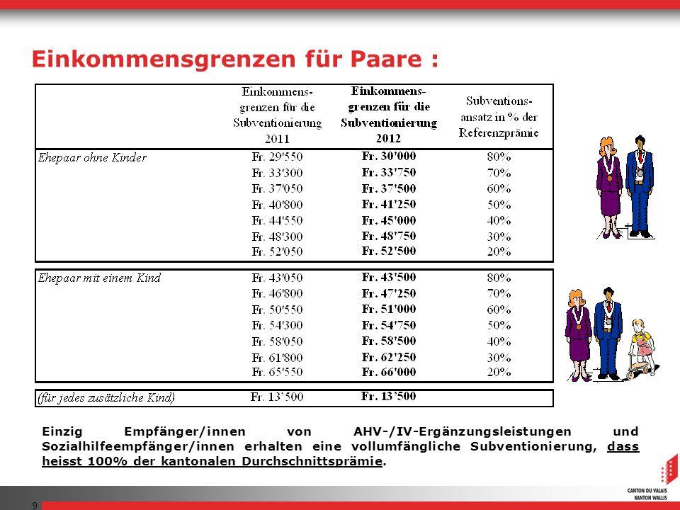 9 Einzig Empfänger/innen von AHV-/IV-Ergänzungsleistungen und Sozialhilfeempfänger/innen erhalten eine vollumfängliche Subventionierung, dass heisst 100% der kantonalen Durchschnittsprämie.