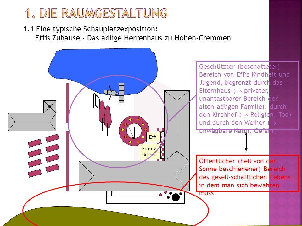 1.1 Eine typische Schauplatzexposition: Effis Zuhause - Das adlige Herrenhaus zu Hohen-Cremmen Effi Frau v. Briest Geschützter (beschatteter) Bereich