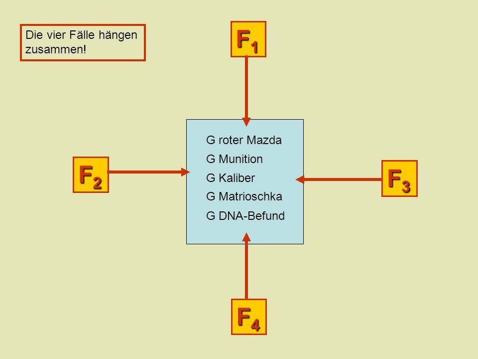 F4F4F4F4 F3F3F3F3 F2F2F2F2 F1F1F1F1 G roter Mazda G Munition G Kaliber G Matrioschka G DNA-Befund Die vier Fälle hängen zusammen!