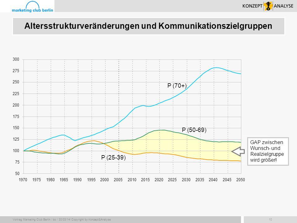 Vortrag Marketing Club Berlin / bo / 30/03/14/ Copyright by Konzept&Analyse10 Altersstrukturveränderungen und Kommunikationszielgruppen P (70+) P (25-
