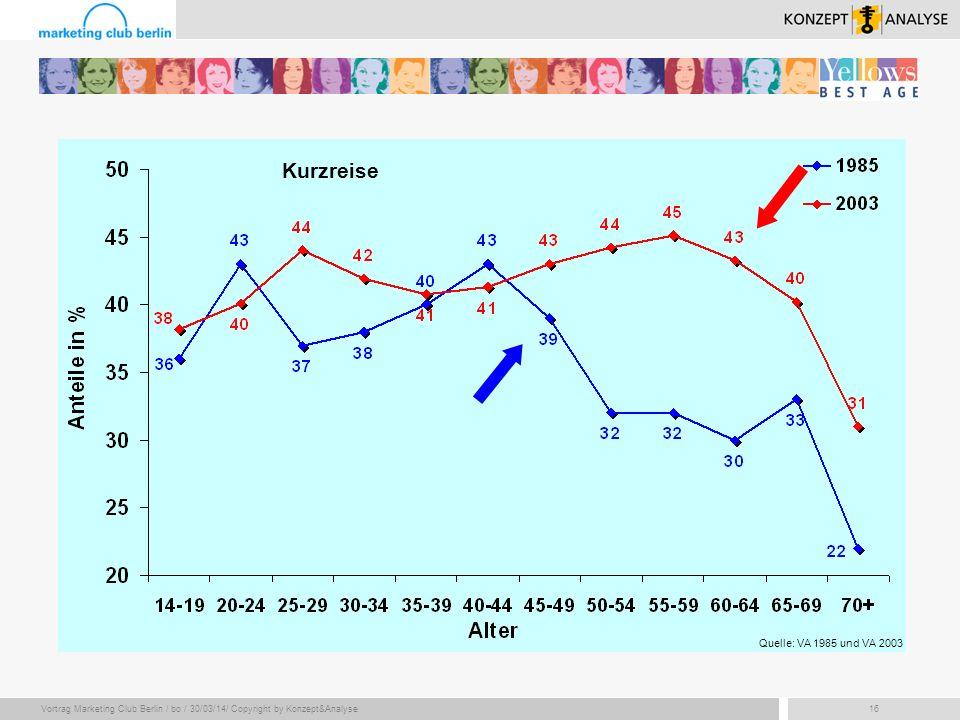 Vortrag Marketing Club Berlin / bo / 30/03/14/ Copyright by Konzept&Analyse16 Quelle: VA 1985 und VA 2003 Kurzreise