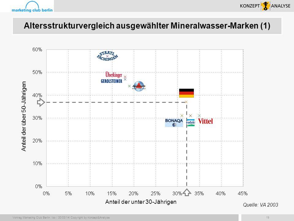 Vortrag Marketing Club Berlin / bo / 30/03/14/ Copyright by Konzept&Analyse19 Altersstrukturvergleich ausgewählter Mineralwasser-Marken (1) Anteil der