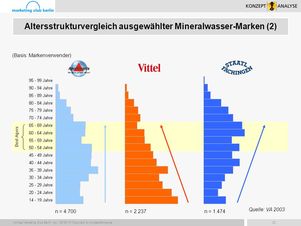 Vortrag Marketing Club Berlin / bo / 30/03/14/ Copyright by Konzept&Analyse20 (Basis: Markenverwender) Best Agers n = 4.700n = 2.237n = 1.474 Altersst
