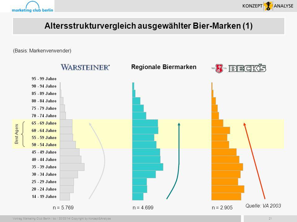 Vortrag Marketing Club Berlin / bo / 30/03/14/ Copyright by Konzept&Analyse21 (Basis: Markenverwender) Best Agers n = 4.699n = 2.905 Regionale Biermar
