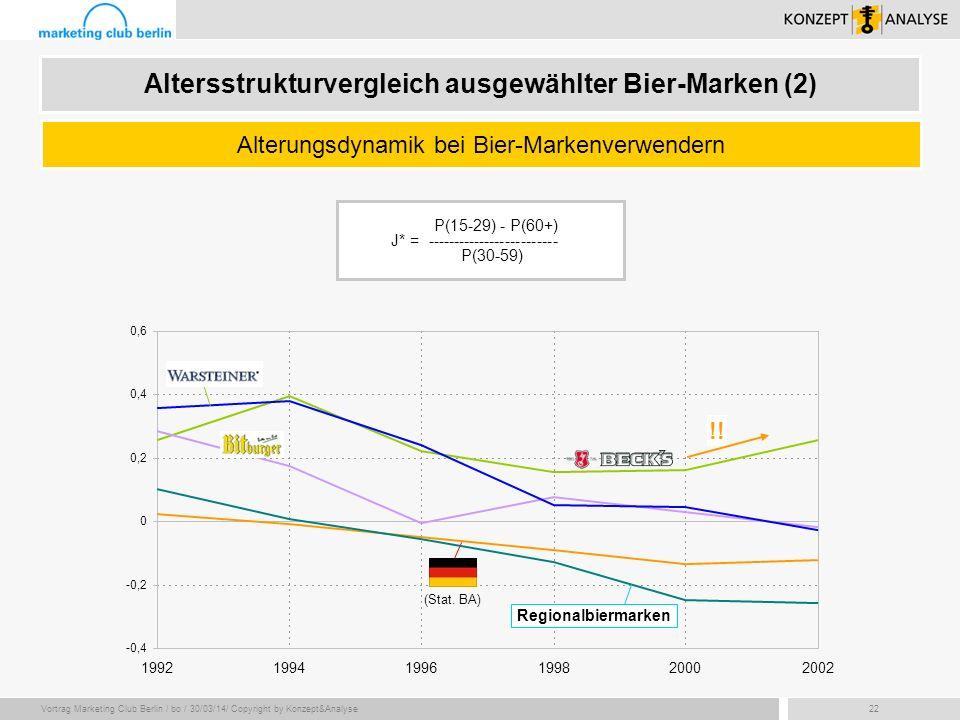 Vortrag Marketing Club Berlin / bo / 30/03/14/ Copyright by Konzept&Analyse22 -0,4 -0,2 0 0,2 0,4 0,6 199219941996199820002002 P(15-29) - P(60+) J* =