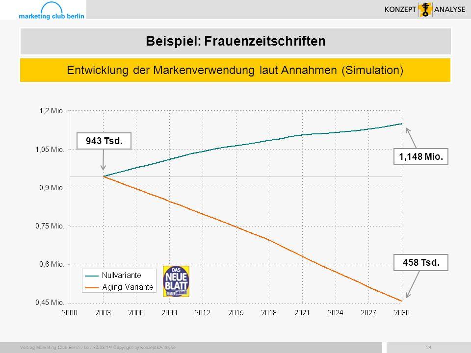 Vortrag Marketing Club Berlin / bo / 30/03/14/ Copyright by Konzept&Analyse24 Beispiel: Frauenzeitschriften Entwicklung der Markenverwendung laut Anna
