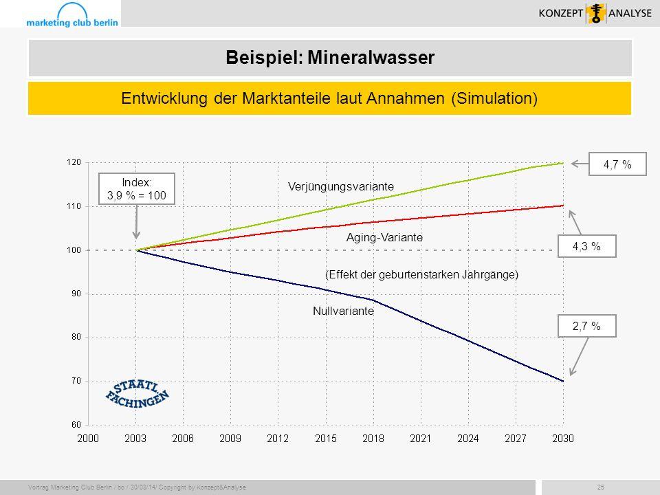 Vortrag Marketing Club Berlin / bo / 30/03/14/ Copyright by Konzept&Analyse25 Beispiel: Mineralwasser Entwicklung der Marktanteile laut Annahmen (Simu