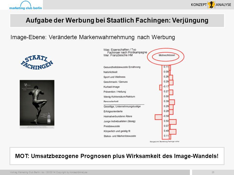 Vortrag Marketing Club Berlin / bo / 30/03/14/ Copyright by Konzept&Analyse26 MOT: Umsatzbezogene Prognosen plus Wirksamkeit des Image-Wandels! Image-
