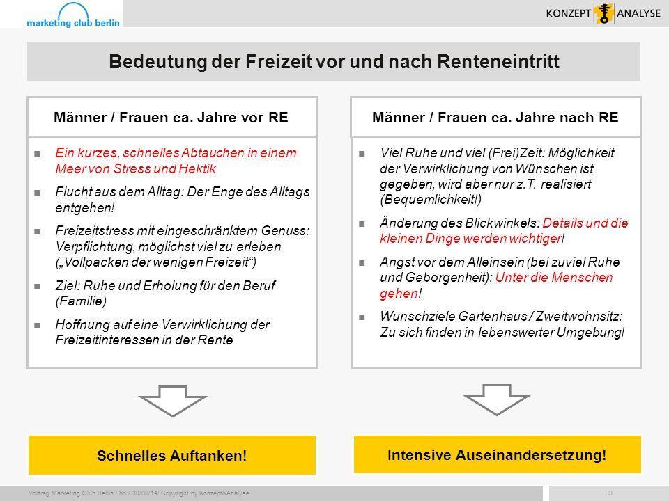 Vortrag Marketing Club Berlin / bo / 30/03/14/ Copyright by Konzept&Analyse39 Schnelles Auftanken! Ein kurzes, schnelles Abtauchen in einem Meer von S