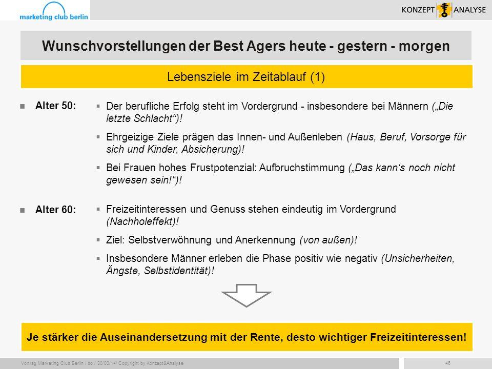 Vortrag Marketing Club Berlin / bo / 30/03/14/ Copyright by Konzept&Analyse46 Lebensziele im Zeitablauf (1) Wunschvorstellungen der Best Agers heute -