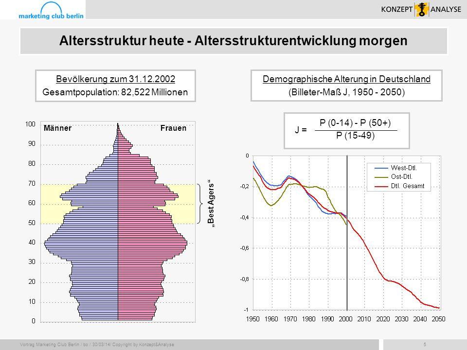 Vortrag Marketing Club Berlin / bo / 30/03/14/ Copyright by Konzept&Analyse46 Lebensziele im Zeitablauf (1) Wunschvorstellungen der Best Agers heute - gestern - morgen Alter 60: Freizeitinteressen und Genuss stehen eindeutig im Vordergrund (Nachholeffekt).