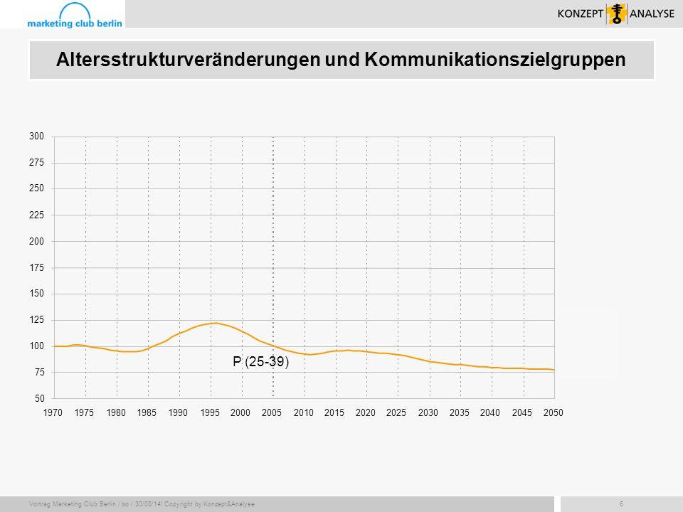 Vortrag Marketing Club Berlin / bo / 30/03/14/ Copyright by Konzept&Analyse27 Zentrale Ergebnisse Starke (ausschließlich) demografische Effekte in zukünftigen Marktentwicklungen zu erwarten.