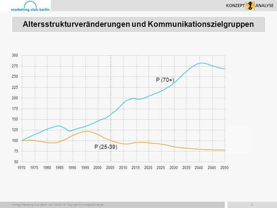 Vortrag Marketing Club Berlin / bo / 30/03/14/ Copyright by Konzept&Analyse19 Altersstrukturvergleich ausgewählter Mineralwasser-Marken (1) Anteil der über 50-Jährigen Anteil der unter 30-Jährigen Quelle: VA 2003