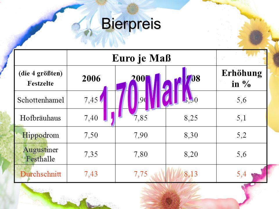Euro je Maß (die 4 größten) Festzelte 200620072008 Erhöhung in % Schottenhamel7,457,908,305,6 Hofbräuhaus7,407,858,255,1 Hippodrom7,507,908,305,2 Augu